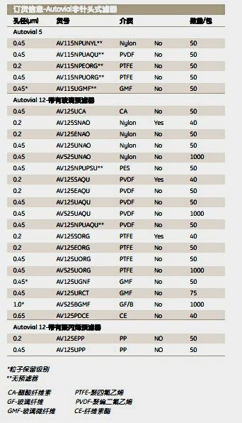 英国WhatmanAV125SNAOAutovial非针头式过滤器 AV12 0.2um NYL S 40/PK