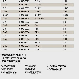 英国Whatman6995-2504GD/XP25mm多层针头式过滤器 GD/XP 25/0.45 PES 1500/PK