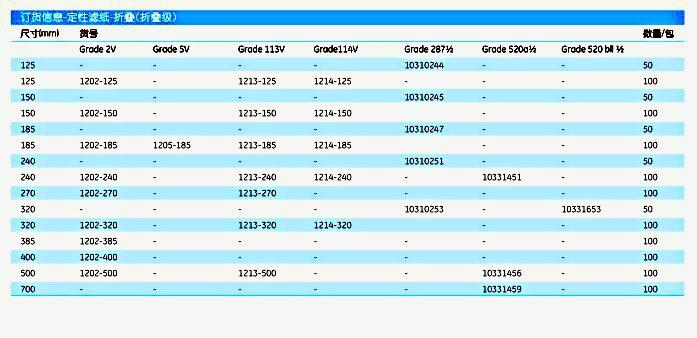 英国Whatman1202-320定性滤纸-预折叠级GR 2 FF 32CM 100/PK