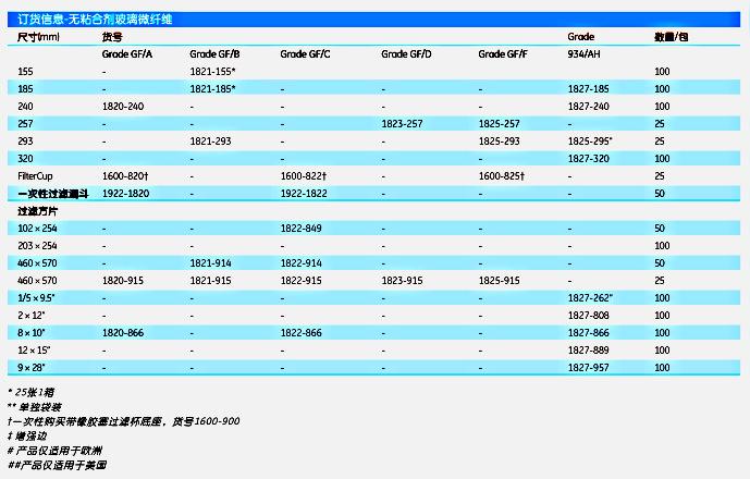 Whatman10463823无粘合剂玻璃微纤维滤纸UNIFLO 13/0.45 PTFE  1000/PK | whatman (沃特曼)