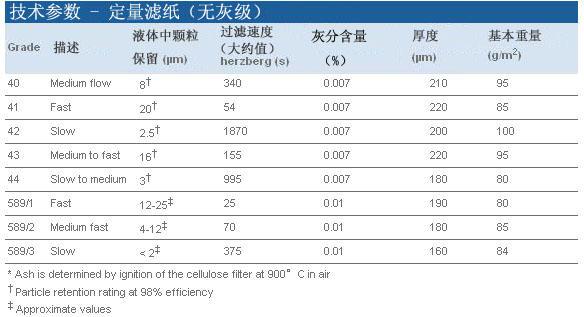 Whatman 定量滤纸 Grade 40, 1440-047, 1440-090, 1440-110, 1440-125