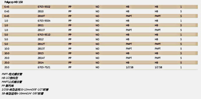 英国Whatman2813TPolycap HD囊式过滤器POLYCAP 150 5/10 HD 5/PK G/G